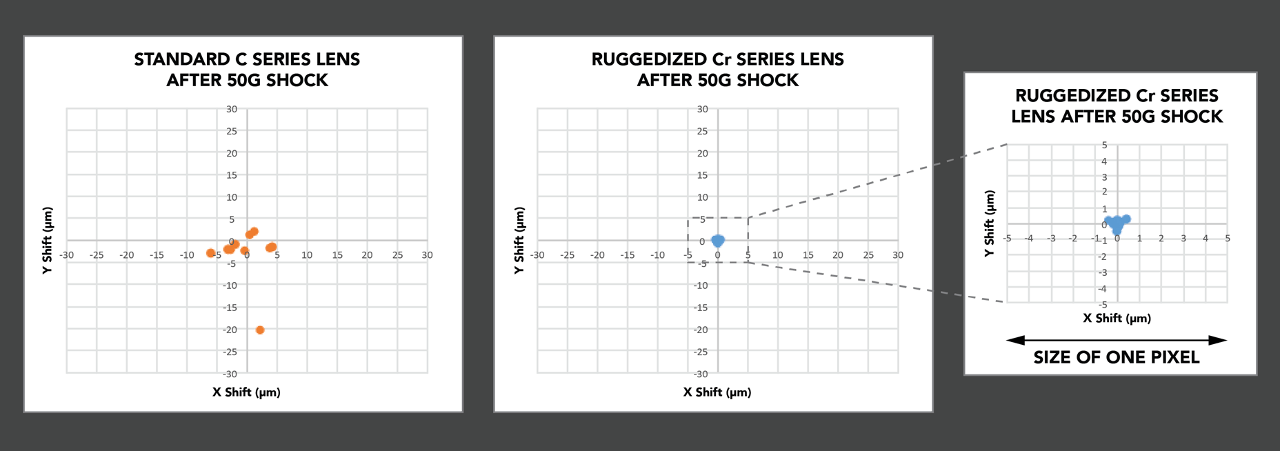 comparison of pixel shift after 50G shock