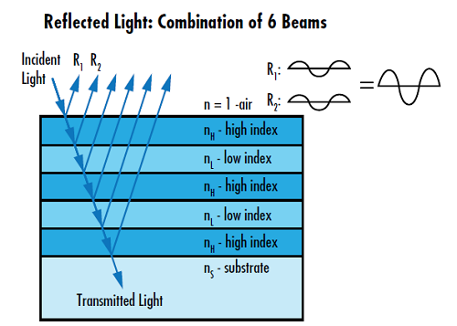 Figure 1: Dielectric HR coatings utilize constructive interference of Fresnel reflections to achieve a reflectivity greater than that of metallic reflectors
